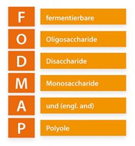 Fodmap-akronym