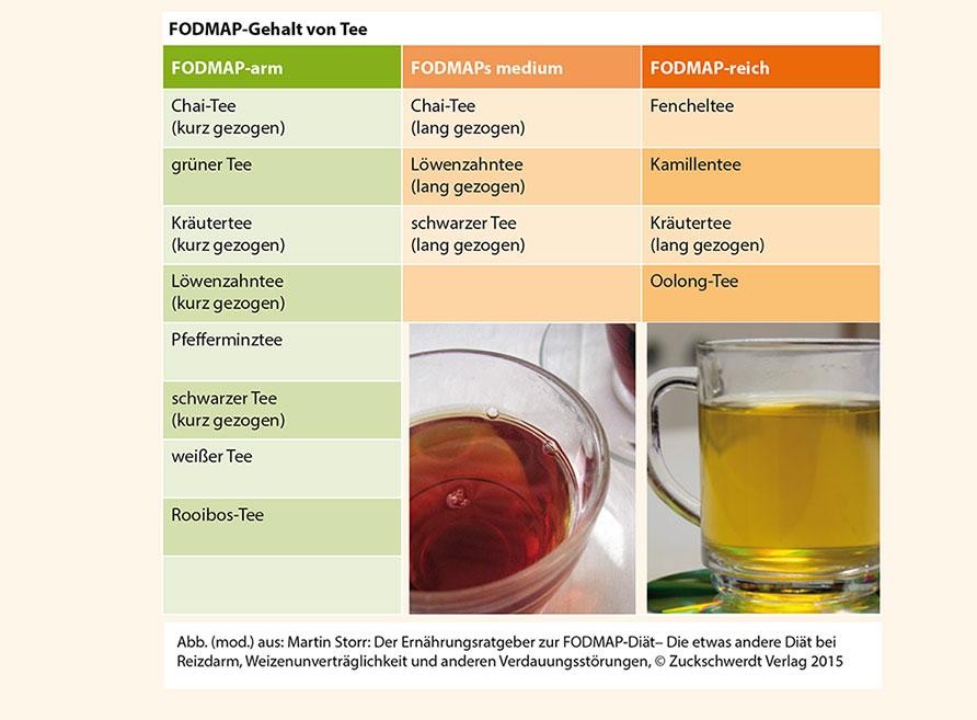 FODMAP-Tee-neu
