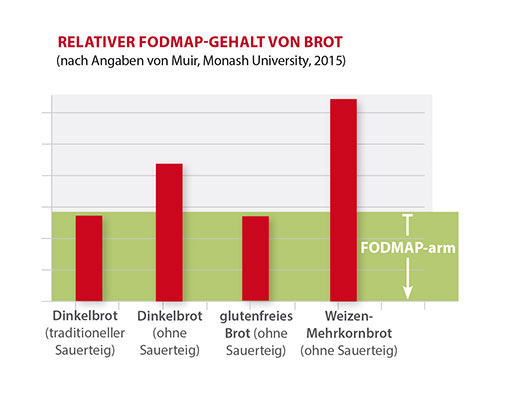 FODMAP-Brot