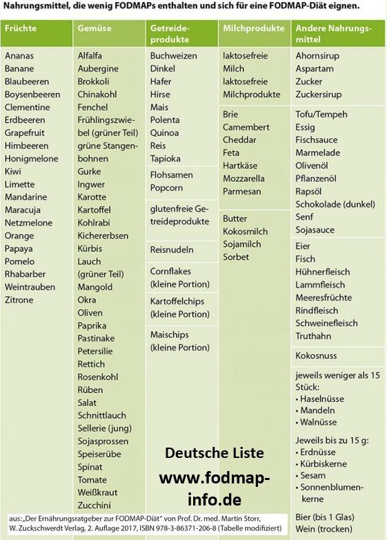 Sodbrennen Lebensmittel Liste
