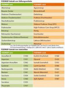 Liste Zucker Süßstoffe FODMAP SCD