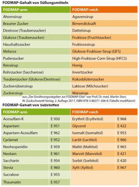 Reizdarm Ernährung Tabelle